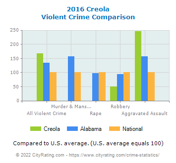 Creola Violent Crime vs. State and National Comparison
