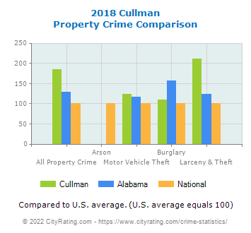 Cullman Property Crime vs. State and National Comparison