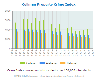 Cullman Property Crime vs. State and National Per Capita