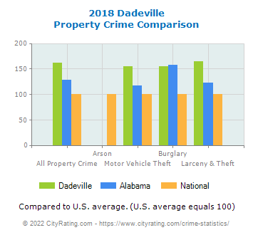 Dadeville Property Crime vs. State and National Comparison