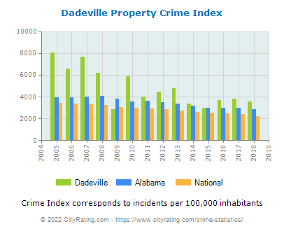 Dadeville Property Crime vs. State and National Per Capita