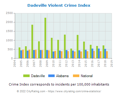 Dadeville Violent Crime vs. State and National Per Capita