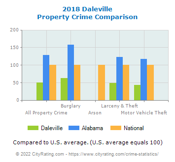 Daleville Property Crime vs. State and National Comparison