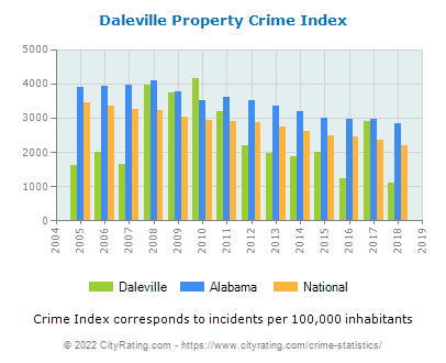 Daleville Property Crime vs. State and National Per Capita