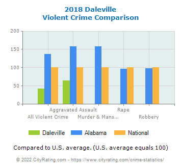 Daleville Violent Crime vs. State and National Comparison