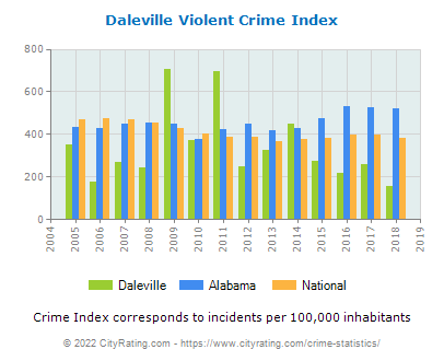 Daleville Violent Crime vs. State and National Per Capita