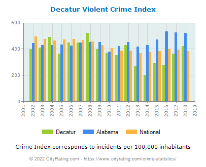 Decatur Violent Crime vs. State and National Per Capita
