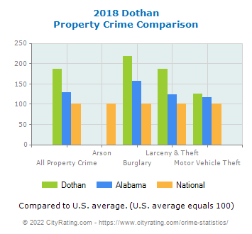 Dothan Property Crime vs. State and National Comparison