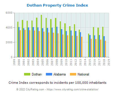 Dothan Property Crime vs. State and National Per Capita