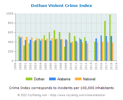 Dothan Violent Crime vs. State and National Per Capita