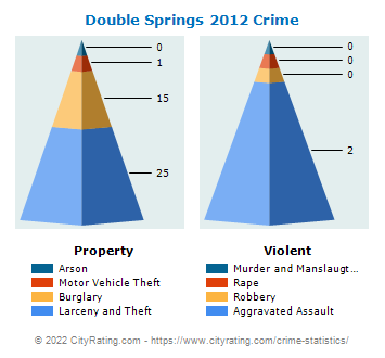 Double Springs Crime 2012