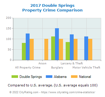 Double Springs Property Crime vs. State and National Comparison