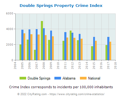 Double Springs Property Crime vs. State and National Per Capita
