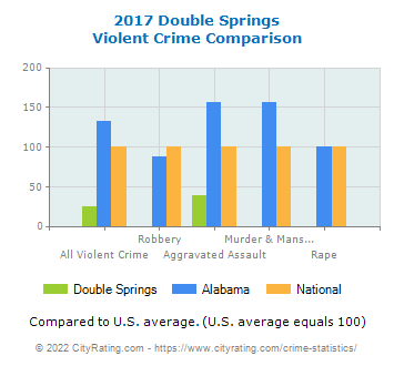 Double Springs Violent Crime vs. State and National Comparison