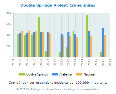 Double Springs Violent Crime vs. State and National Per Capita