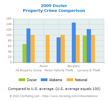 Dozier Property Crime vs. State and National Comparison