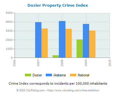 Dozier Property Crime vs. State and National Per Capita