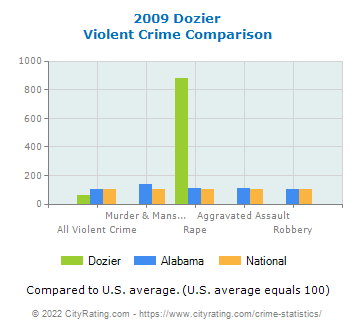 Dozier Violent Crime vs. State and National Comparison