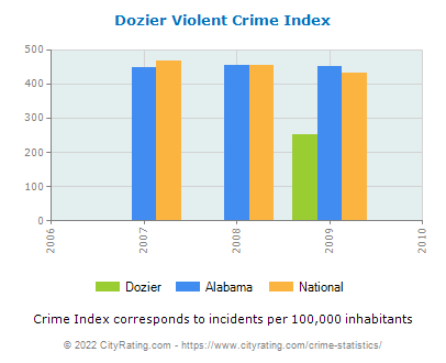 Dozier Violent Crime vs. State and National Per Capita