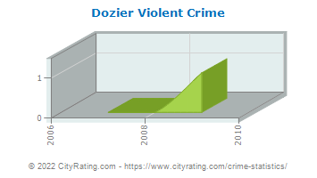Dozier Violent Crime