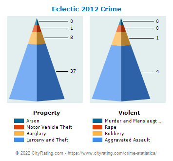 Eclectic Crime 2012