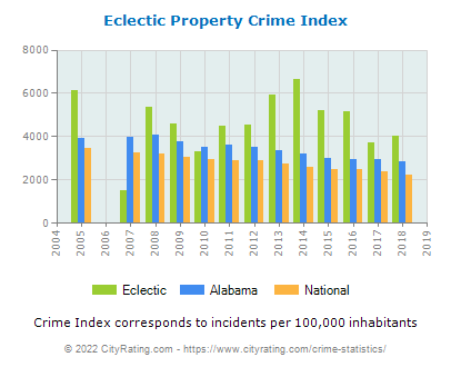 Eclectic Property Crime vs. State and National Per Capita