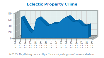 Eclectic Property Crime