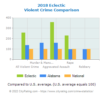 Eclectic Violent Crime vs. State and National Comparison