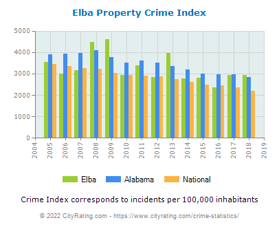 Elba Property Crime vs. State and National Per Capita