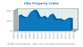 Elba Property Crime