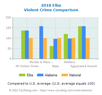 Elba Violent Crime vs. State and National Comparison