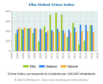 Elba Violent Crime vs. State and National Per Capita
