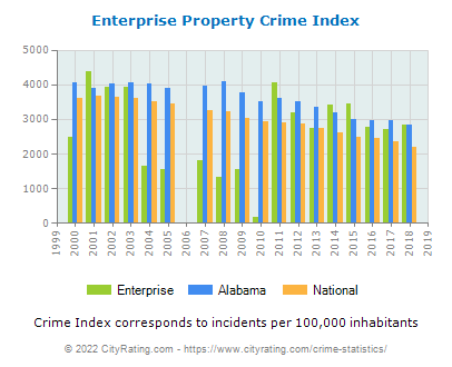 Enterprise Property Crime vs. State and National Per Capita