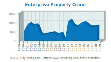 Enterprise Property Crime