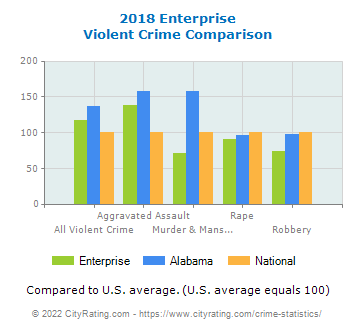 Enterprise Violent Crime vs. State and National Comparison
