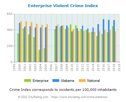 Enterprise Violent Crime vs. State and National Per Capita