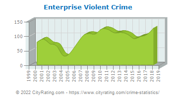Enterprise Violent Crime