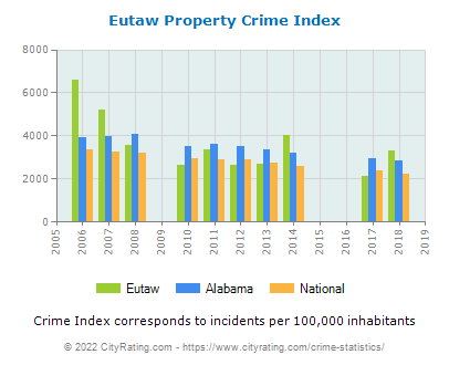 Eutaw Property Crime vs. State and National Per Capita