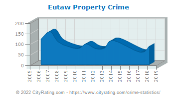 Eutaw Property Crime