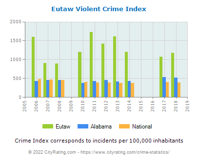Eutaw Violent Crime vs. State and National Per Capita