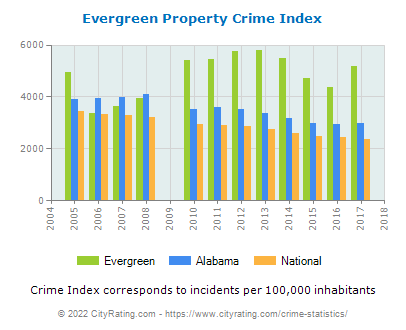 Evergreen Property Crime vs. State and National Per Capita