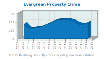 Evergreen Property Crime
