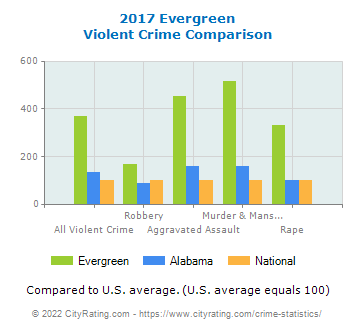 Evergreen Violent Crime vs. State and National Comparison