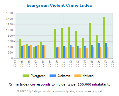 Evergreen Violent Crime vs. State and National Per Capita