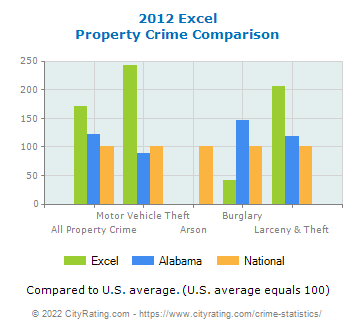 Excel Property Crime vs. State and National Comparison