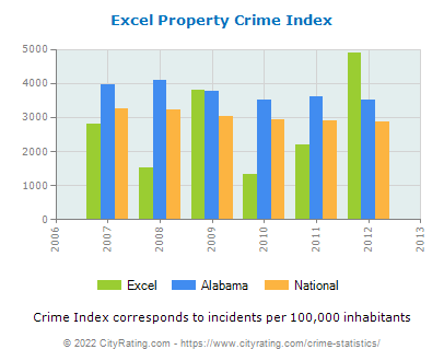 Excel Property Crime vs. State and National Per Capita