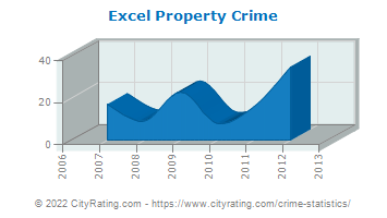 Excel Property Crime