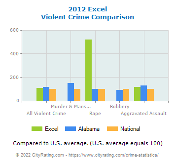 Excel Violent Crime vs. State and National Comparison