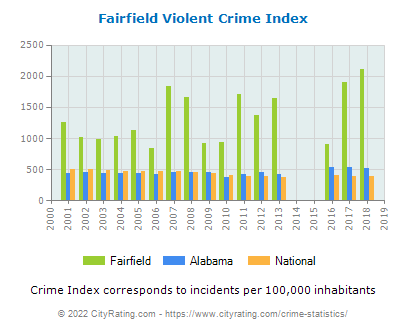 Fairfield Violent Crime vs. State and National Per Capita