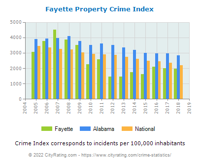 Fayette Property Crime vs. State and National Per Capita